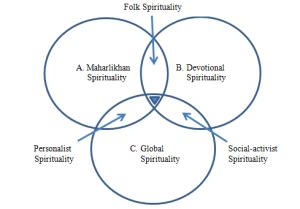 Research paper on spirituality